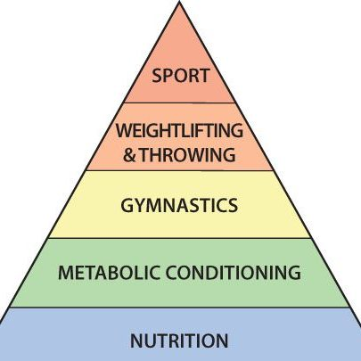 From The Archives: CrossFit Nutrition 101