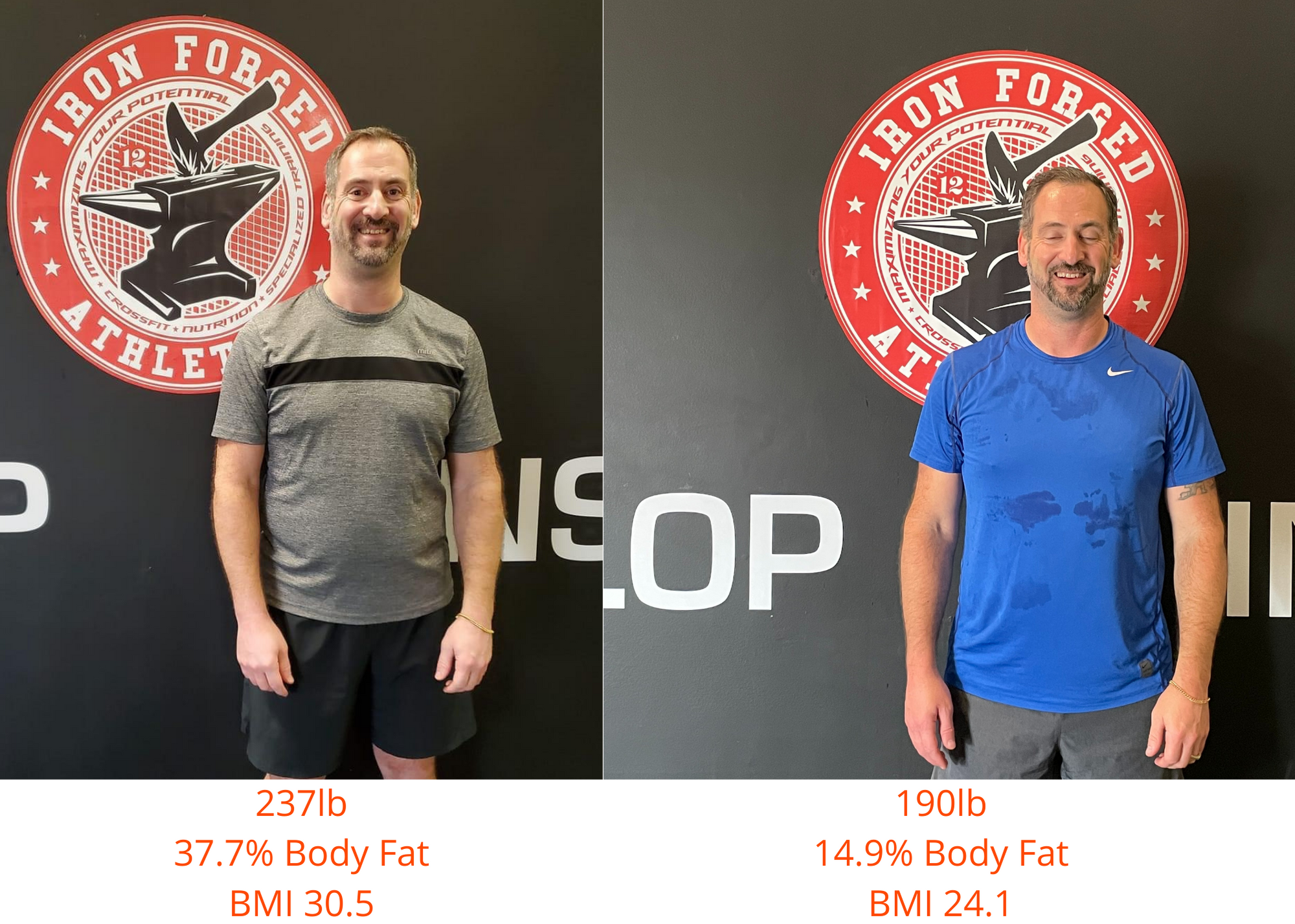 Will our 12-week Program work for you?